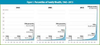 Nine Charts About Wealth Inequality In America Non Profit