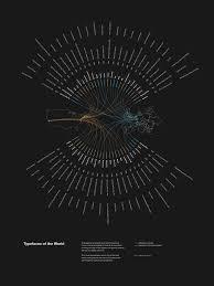 Eye Spy Design Informational Poster Designs