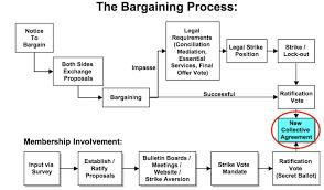 Cupe 960 Bargaining Updates