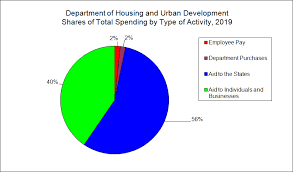 Hud Organizational Chart Housing And Urban Development Downsizing The Federal
