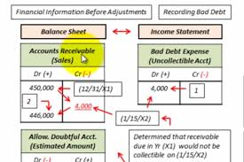 allowance for uncollectible accounts balance sheet allowance for doubtful accounts entry brandongaille com