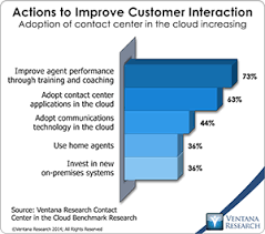 Interactive Intelligence Doubles Down On Cloud Computing