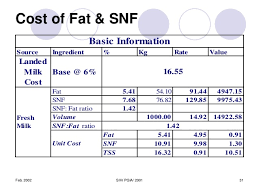 Fat Snf Rate Chart Dairy Science Technology Economics Costing
