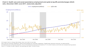 Q Chart Statistics Measuring Employer And Employee Confidence In The Economy