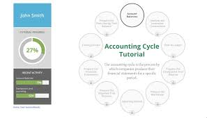 features for educators mylab accounting pearson accounting cycle tutorial
