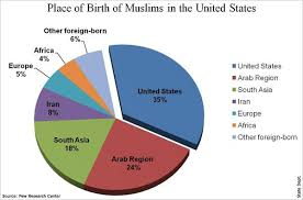 America Religion Pie Chart Muslims In America Pie Chart Of Ethnic Composition Of