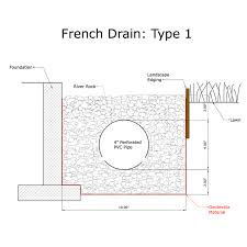 french drain construction. Exellent French French Drain Type 1 Diagram On Drain Construction N