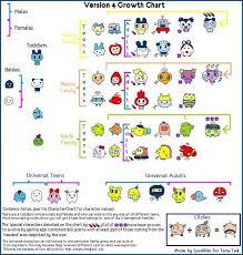 V4 Characters Food Charts Character Names Chart