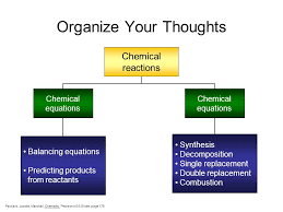 3 organize your thoughts chemical reactions chemical equations chemical equations to identify