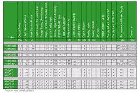 Servo Chart Controllers Selection Chart Ac Servo Drivers