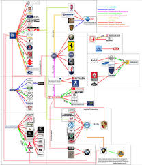 Car Company Ownership Chart Car Company Diagram Wiring Diagrams