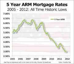 5 Year Mortgage Rate Chart 5 Year Arm Mortgage Rate History In Charts Mortgage Unlimited