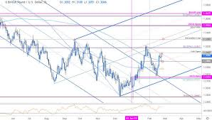 British Pound To Usd Chart Viewing Forex Feeds World Professional News