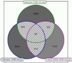Interactive Venn Diagram Generator