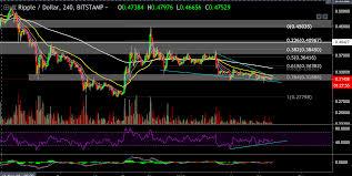 Ripple Xrp Price Chart Analysis Cryptopotato