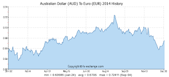 Euro Rate Chart In Indian Australian Dollar Aud To Euro Eur History Foreign