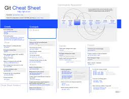 Cheat Sheets Wemo Connect