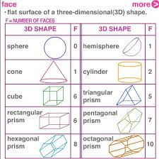 Solid Figures Faces Edges Vertices Chart What Are Edges Vertices And Faces Worksheets