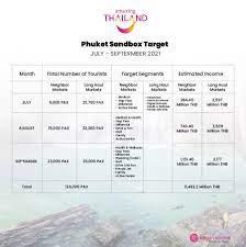 Phuket Sandbox Guide - All You need to Know – Royal Vacation