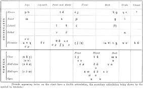 File Ipa Chart 1912 Png Wikipedia