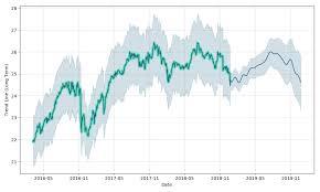 The Charles Schwab Corporation Depositary Shares Series D