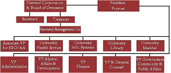 The Harvard Corporation
