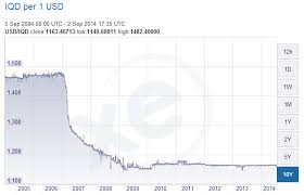 Iraqi Dinar To Dollar Chart Iraqi Currency Chart Currency Exchange Rates