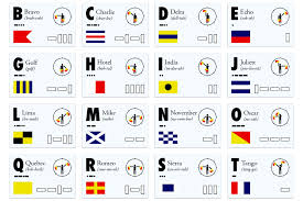 If you mean what word represents the letter h in the nato phonetic alphabet then the answer is hotel. Infographic Nato Phonetic Alphabet Codes Signals Recoil Offgrid