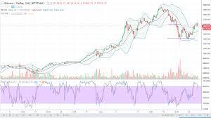Bitcoin Analysis December 28 2017 Newsbtc