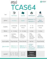 สรุป #TCAS64 4รอบ 5รูปแบบ #dek64... - Admission Premium