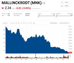Purdue Pharma Stock Chart Giant Opiate Producer Mallinckrodt Could Soon Be Completely
