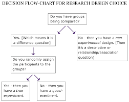 Flow Chart Of Research Design Chapter 4 Quantitative Methods Part 1 Research Methods