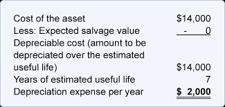 Different Depreciation Methods Use Of Estimates Accelerated Depreciation Accountingcoach