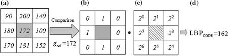 Local Binary Pattern