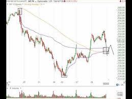 Stock Market Analysis December 28 2018