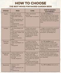 best wood to use for raised garden beds