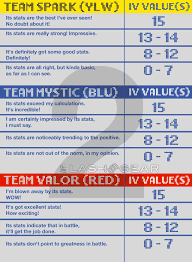 Pokemon Go Appraisal Feature Guide And Meanings Slashgear