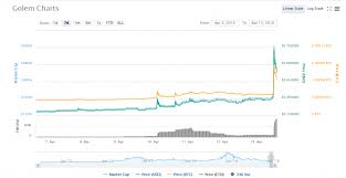 Eth Historical Price Chart Golem Cryptocurrency Price Chart How Make A Cryptocurrency