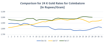 Gold Rate In Coimbatore Graph Feb17 Gold Trend In Dec 16
