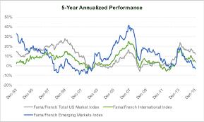 International Stock Index Chart Questioning The Merits Of International Diversification
