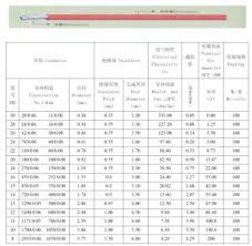 Technology Reviews Wire Awg Chart Thickness Diameter For