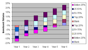 Cross Chart Excel Stacked Column Charts That Cross The X Axis