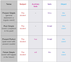 tenses grammar toolkit is the tense correct centre for learning and