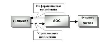 Автоматизированные обучающие системы Реферат Структурная схема тестирующей системы обучения