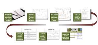 Process Maps Shackleton Group
