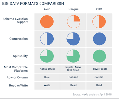 New In Hadoop You Should Know The Various File Format In