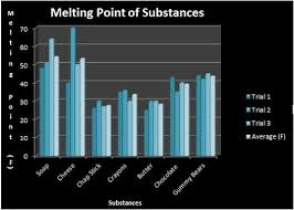 Cheese Melting Chart Our Experiment The Melting Points Of Substances
