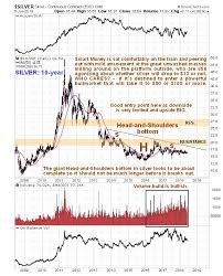 Upside Break Out In Silver Could Arrive Any Time Commodity