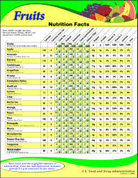 About Nutritional Content Of Fruit And Vegetables The