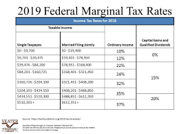2019 Tax Rates Deductions And 1099 Releases Veater